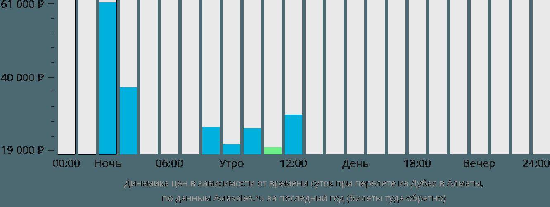 Динамика цен в зависимости от времени вылета из Дубая в Алматы