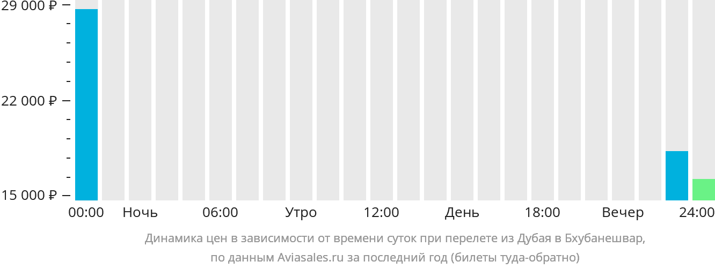 Динамика цен в зависимости от времени вылета из Дубая в Бхубанешвар