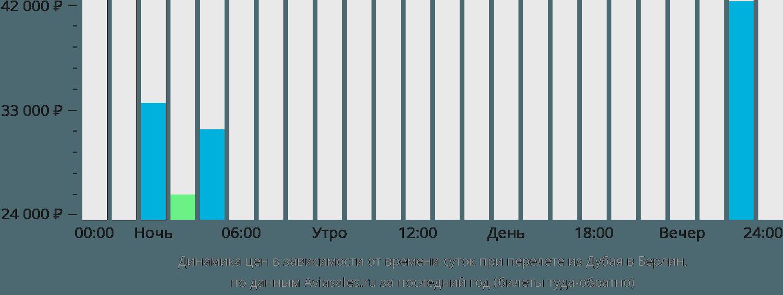 Динамика цен в зависимости от времени вылета из Дубая в Берлин