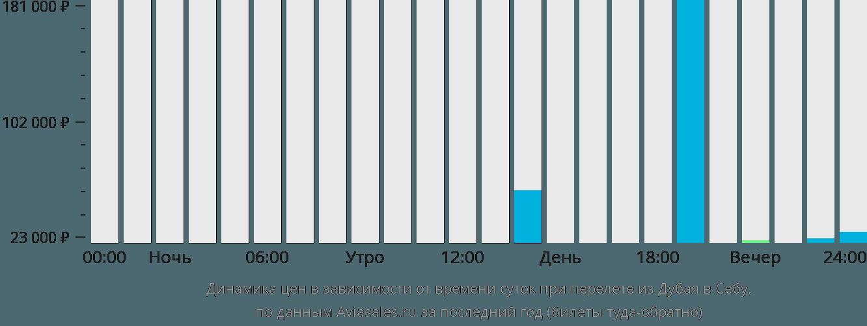 Динамика цен в зависимости от времени вылета из Дубая в Себу