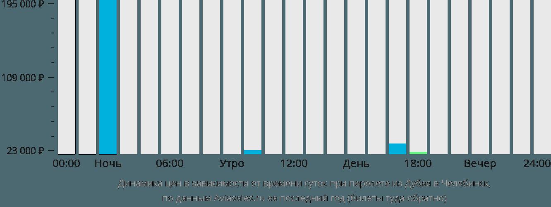 Динамика цен в зависимости от времени вылета из Дубая в Челябинск
