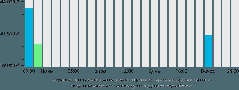 Динамика цен в зависимости от времени вылета из Дубая в Чанчунь