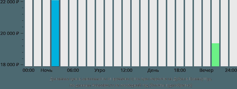 Динамика цен в зависимости от времени вылета из Дубая в Коямпуттур
