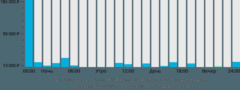 Динамика цен в зависимости от времени вылета из Дубая в Дакку