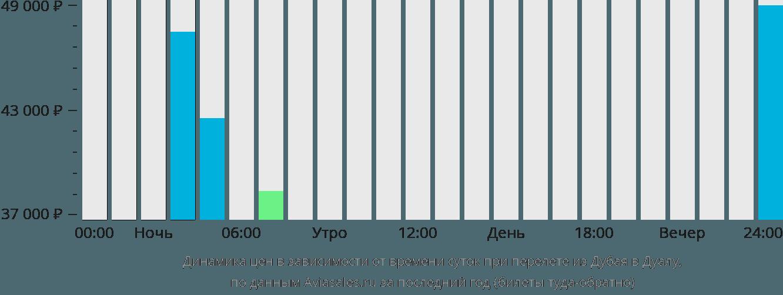 Динамика цен в зависимости от времени вылета из Дубая в Дуалу