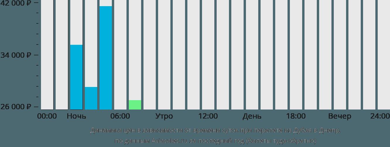 Динамика цен в зависимости от времени вылета из Дубая в Днепр
