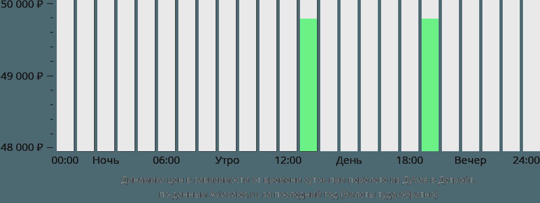 Динамика цен в зависимости от времени вылета из Дубая в Детройт