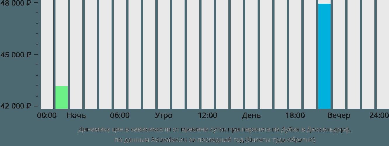 Динамика цен в зависимости от времени вылета из Дубая в Дюссельдорф
