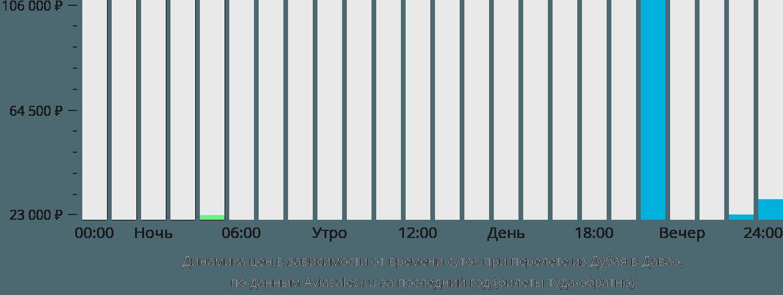 Динамика цен в зависимости от времени вылета из Дубая в Давао