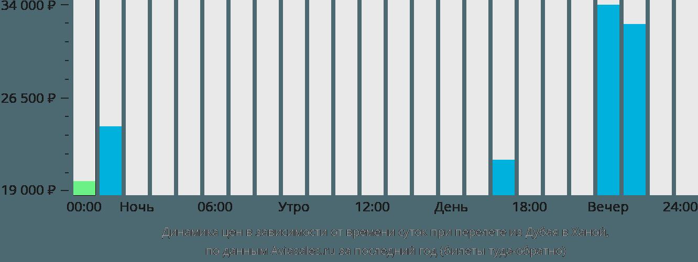 Динамика цен в зависимости от времени вылета из Дубая в Ханой