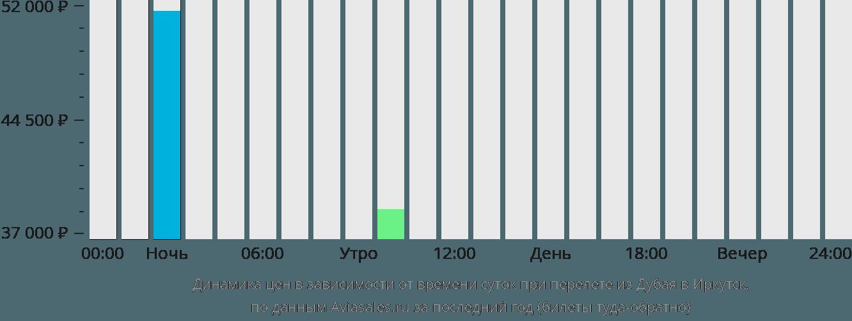 Динамика цен в зависимости от времени вылета из Дубая в Иркутск
