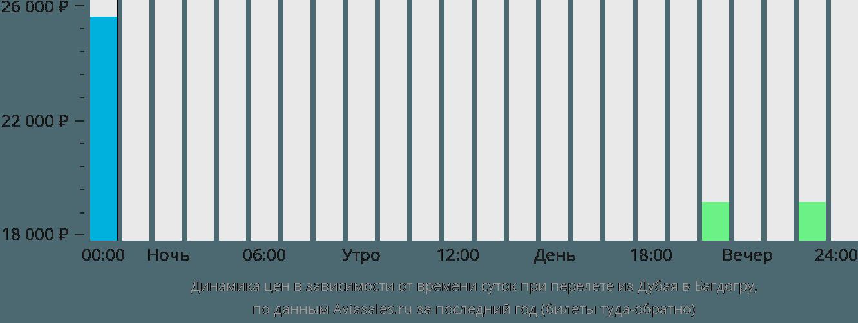 Динамика цен в зависимости от времени вылета из Дубая в Багдогру