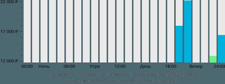 Динамика цен в зависимости от времени вылета из Дубая в Джайпур