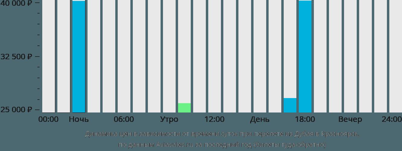 Динамика цен в зависимости от времени вылета из Дубая в Красноярск