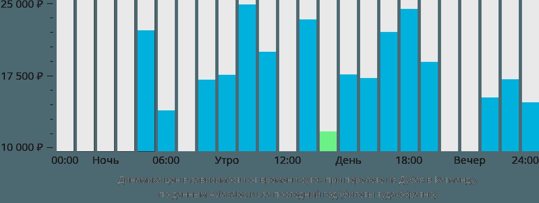 Динамика цен в зависимости от времени вылета из Дубая в Катманду