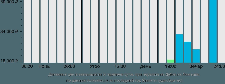 Динамика цен в зависимости от времени вылета из Дубая на Лангкави
