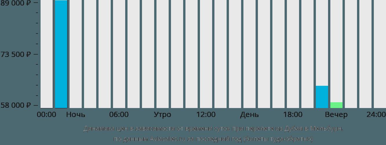 Динамика цен в зависимости от времени вылета из Дубая в Мельбурн