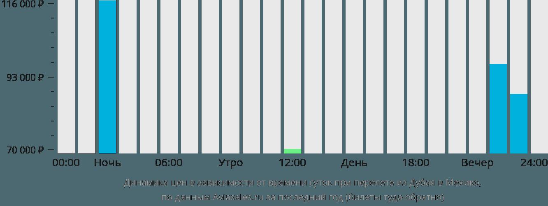 Динамика цен в зависимости от времени вылета из Дубая в Мехико