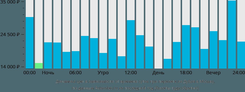 Динамика цен в зависимости от времени вылета из Дубая в Москву