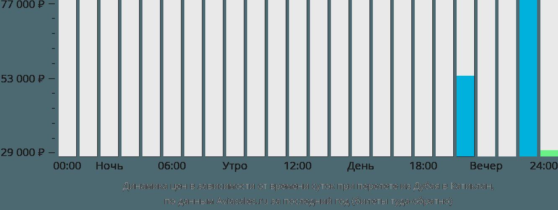 Динамика цен в зависимости от времени вылета из Дубая в Катиклан