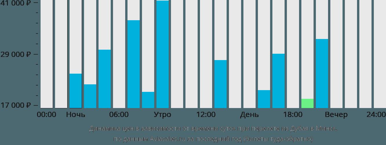 Динамика цен в зависимости от времени вылета из Дубая в Минск