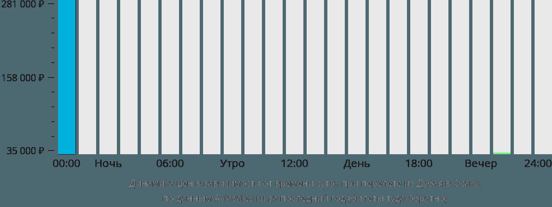 Динамика цен в зависимости от времени вылета из Дубая в Осаку