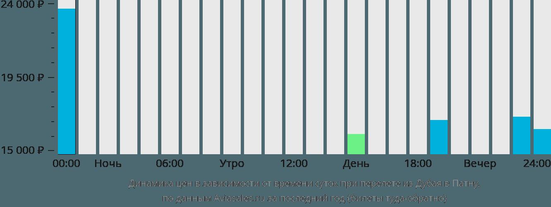 Динамика цен в зависимости от времени вылета из Дубая в Патну