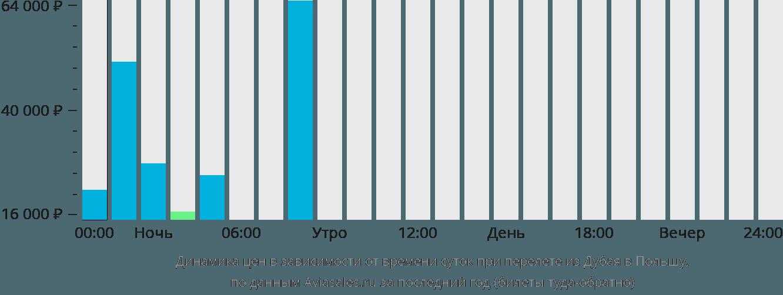 Динамика цен в зависимости от времени вылета из Дубая в Польшу