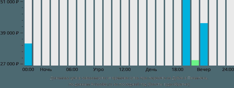 Динамика цен в зависимости от времени вылета из Дубая в Пномпень