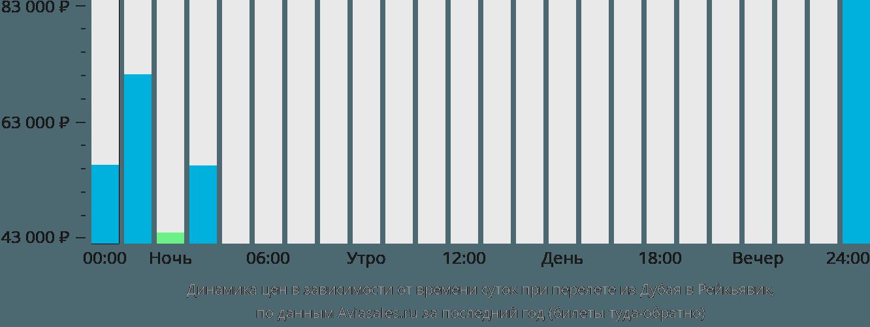 Динамика цен в зависимости от времени вылета из Дубая в Рейкьявик