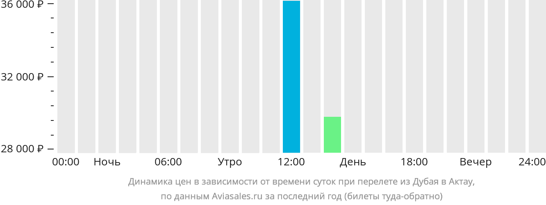 Динамика цен в зависимости от времени вылета из Дубая в Актау
