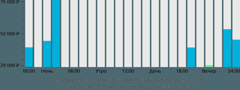 Динамика цен в зависимости от времени вылета из Дубая в Сеул