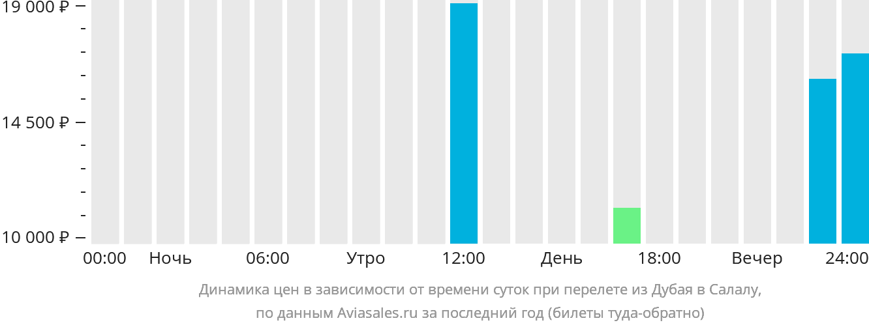 Динамика цен в зависимости от времени вылета из Дубая в Салалу