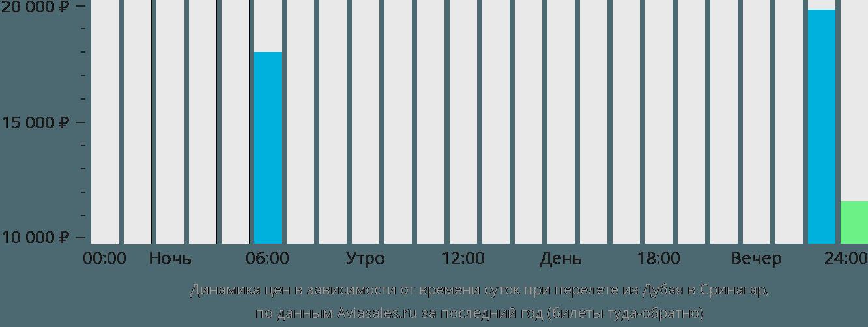 Динамика цен в зависимости от времени вылета из Дубая в Сринагар