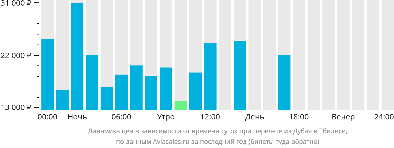Динамика цен в зависимости от времени вылета из Дубая в Тбилиси