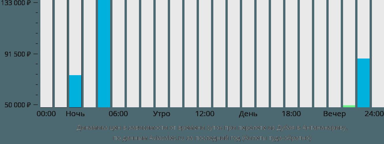 Динамика цен в зависимости от времени вылета из Дубая в Антананариву