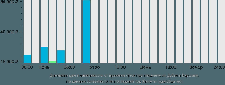 Динамика цен в зависимости от времени вылета из Дубая в Варшаву
