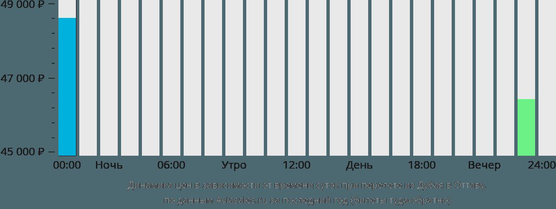 Динамика цен в зависимости от времени вылета из Дубая в Оттаву