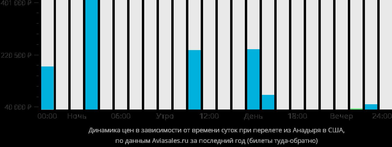 Анадырь  Хабаровск авиабилеты от 21230 руб расписание