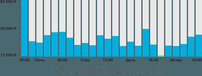 Динамика цен в зависимости от времени вылета из Душанбе