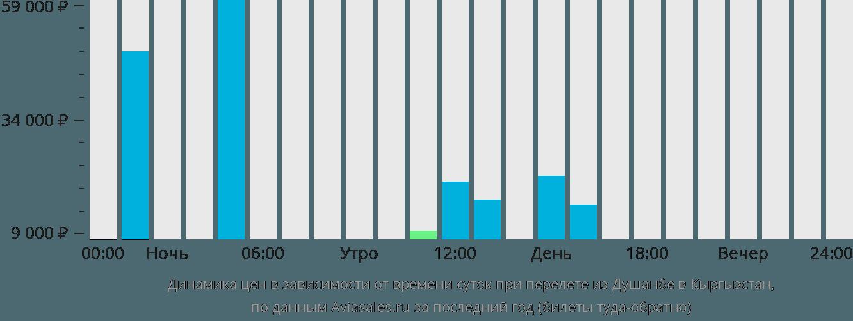 Динамика цен в зависимости от времени вылета из Душанбе в Кыргызстан