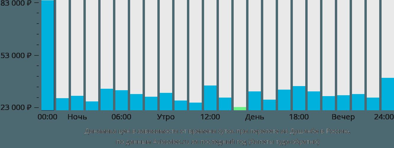 Динамика цен в зависимости от времени вылета из Душанбе в Россию
