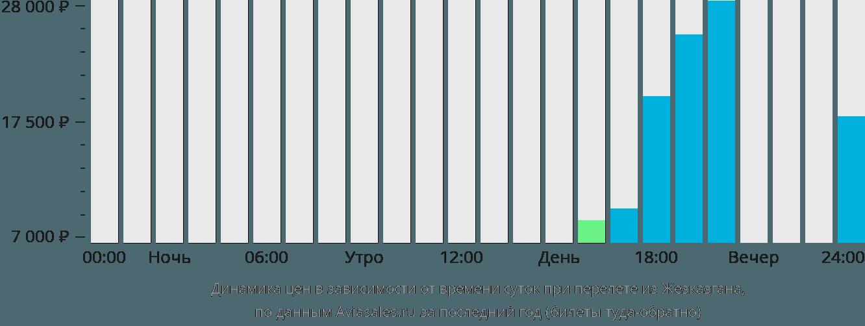 Динамика цен в зависимости от времени вылета из Жезказгана