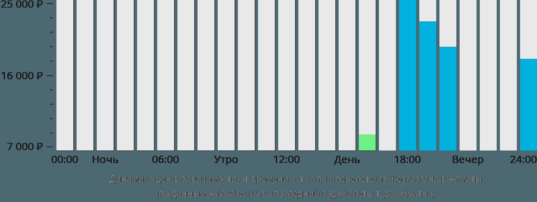 Динамика цен в зависимости от времени вылета из Жезказгана в Алматы