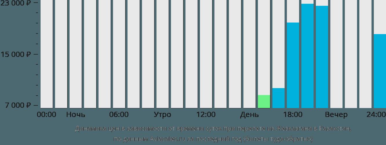 Динамика цен в зависимости от времени вылета из Жезказгана в Казахстан