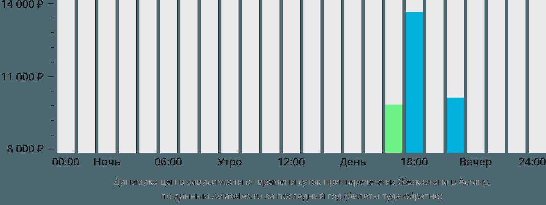 Динамика цен в зависимости от времени вылета из Жезказгана в Астану