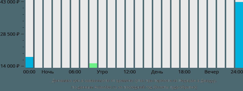 Динамика цен в зависимости от времени вылета из Неджран в Джедду