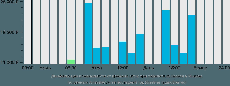 Динамика цен в зависимости от времени вылета из Базеля в Москву