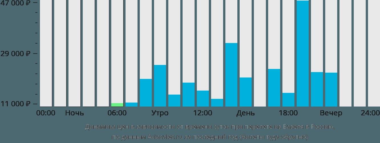 Динамика цен в зависимости от времени вылета из Базеля в Россию