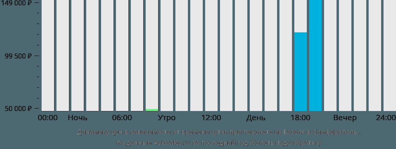 Динамика цен в зависимости от времени вылета из Базеля в Симферополь